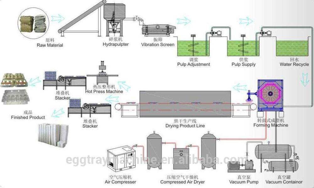 High quality paper pulp molding egg tray thermoforming machine / egg tray production line