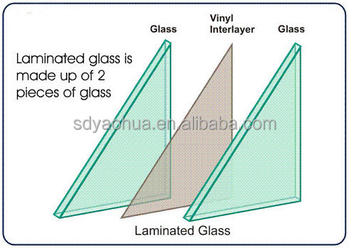 Mm Laminated Glass Vs Mm Double Glazing