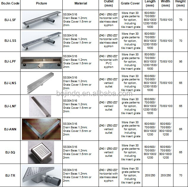 Commercial Kitchen Floor Drains: Commercial Kitchen Drain/trench Drain