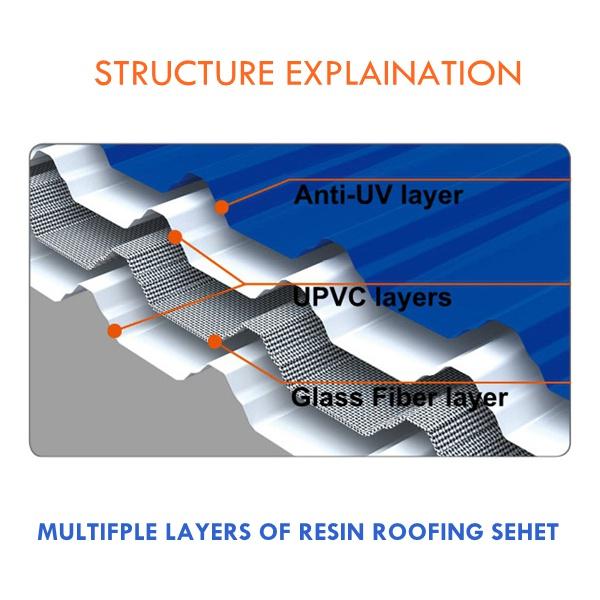 Fibre Glass Reinforced Plastic Insulation Roof Sheet