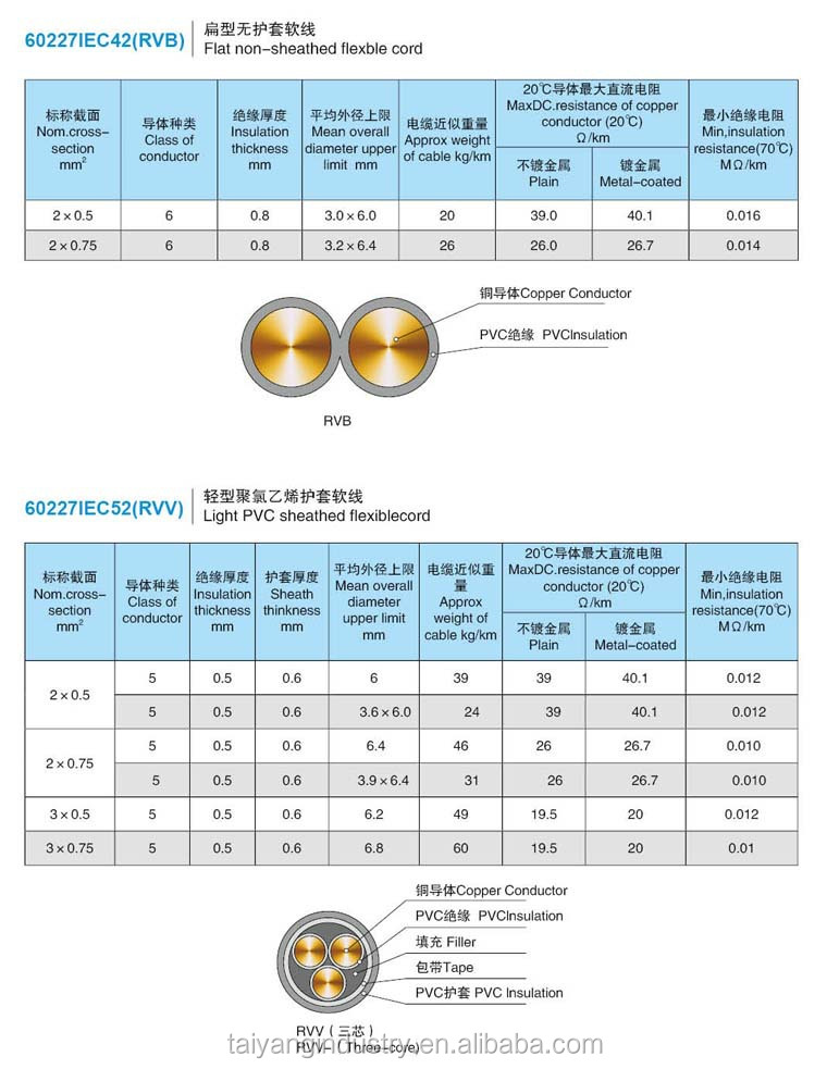 2 core 25mm royal cord wire view 25mm royal cord wire taiyang 2 core 25mm royal cord wire greentooth Choice Image