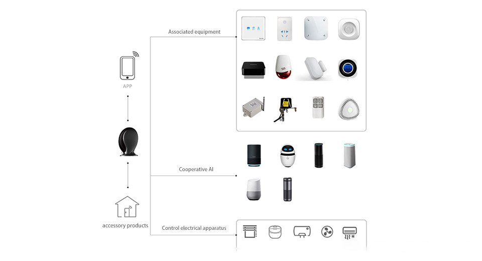 Geeklink intelligent smart home security window alarm system automatic door close magnetic wifi door sensors