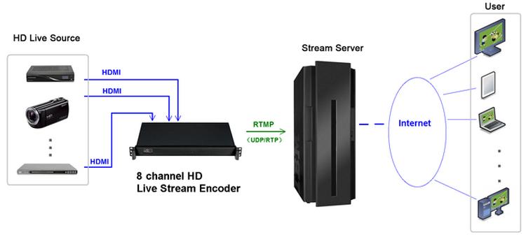 ASI IP Output Hashcode Remove Encoder