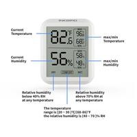 Inkbird ITH-20 Temperature Gauge Humidity Meter thermometer