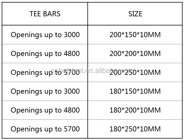 Steel T Lintel Prices Buy Steel T Lintel Product On