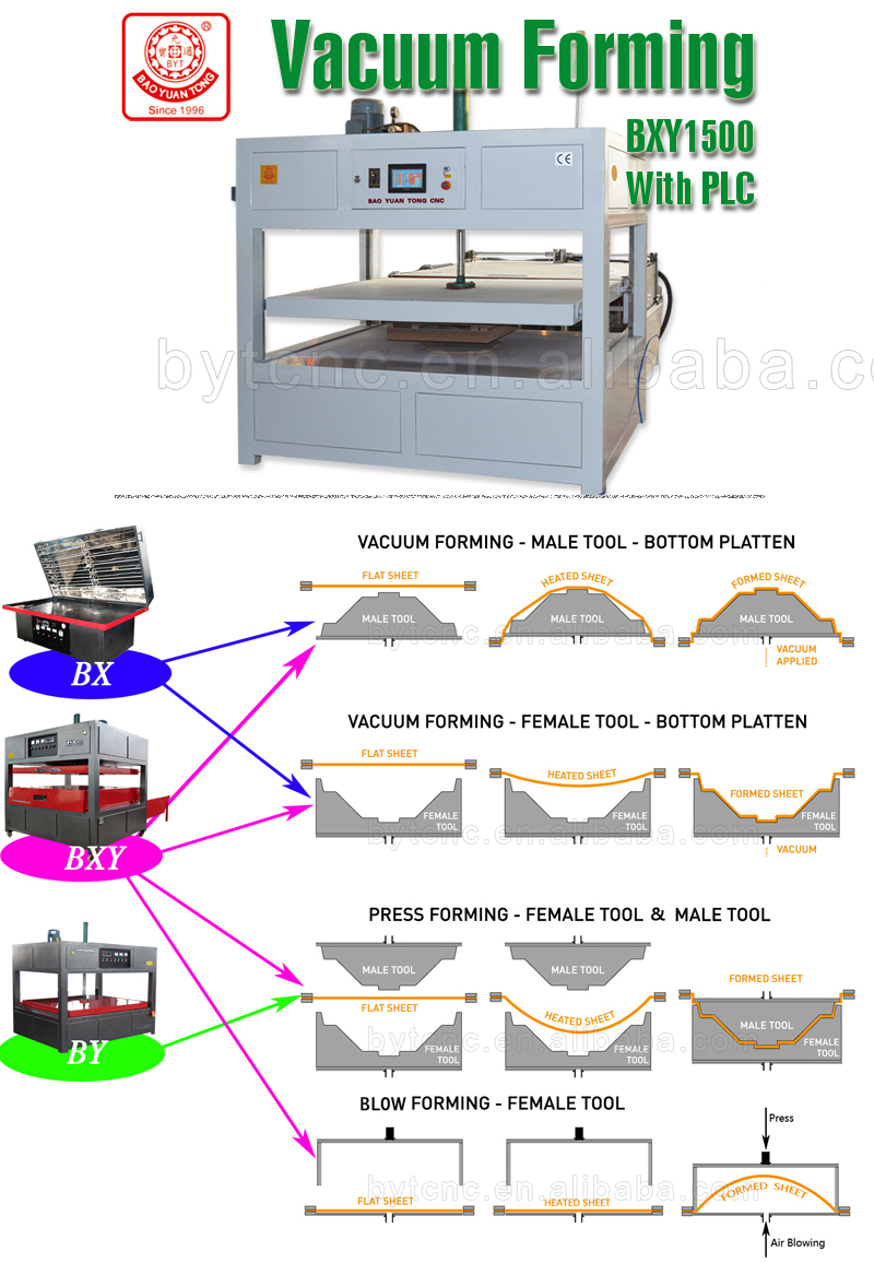 Byt 210 Plastic Vacuum Forming Machine Thermoforming Blow