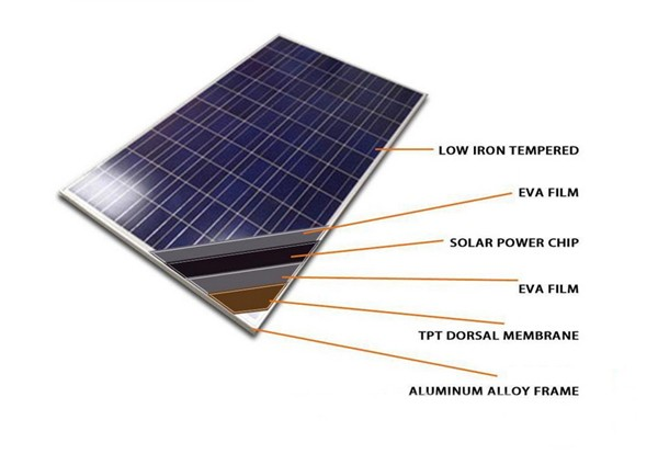 Poly Solar System 300W Solar Panel Price Solar Cells 50W, 100W, 150W, 200W, 300W