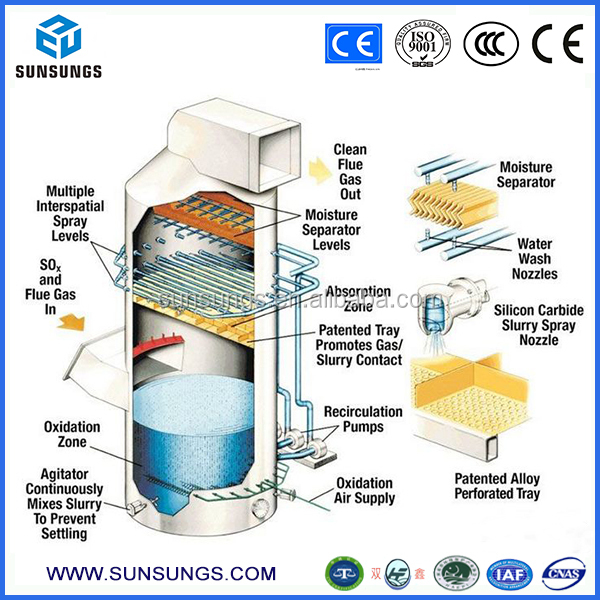 China Suppliers Waste Gas And Water Treatment Alkaline Or Wet Flue ...
