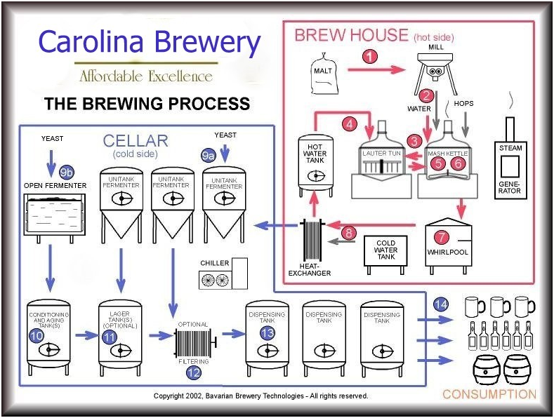 Ale Used Micro Brewery Plant Used 20bbl Beer Canning