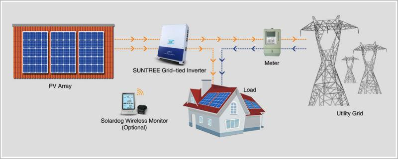 SUNTREE-30000TL 3 Phase Grid Tie Solar Inverter