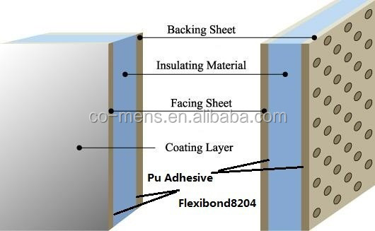 Fast Cure Weather Resistant Eco-friendly Polyurethane Adhesive Sealant to Produce Heat Insulation Wall Panels
