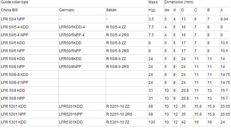 विशेष खरीद पर सितम्बर में 12*40*20mm उच्च परिशुद्धता यू-नाली असर LFR5201-14KDD