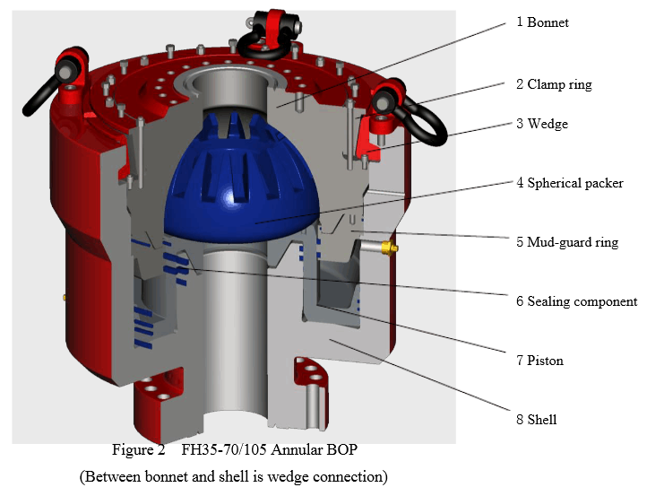 API 6A Annular Blowout Preventer (BOP) for drilling well