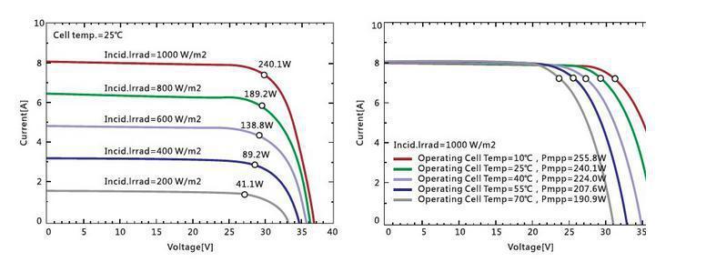 Best Price Per Watt Solar Panels 12v 24v 48v 96v 100w 100
