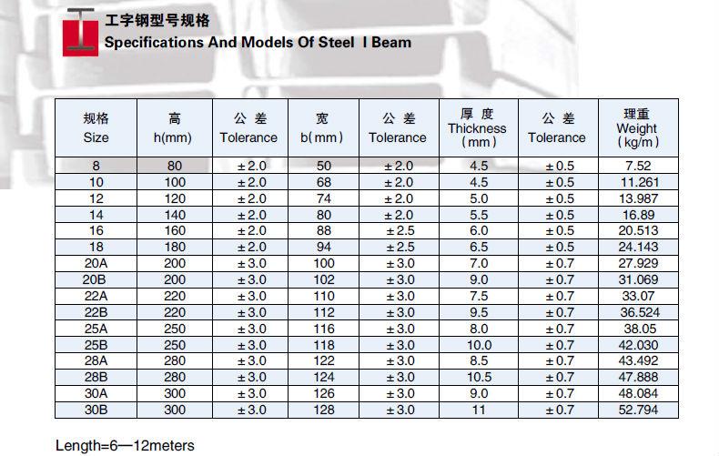 wholesale prime 28a european standard i beam ipn beam buy european standard i beam wholesale. Black Bedroom Furniture Sets. Home Design Ideas