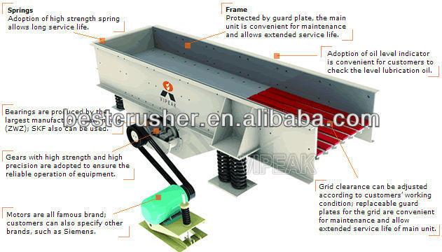 crusher vibrating htm feeder manufacturer feeders