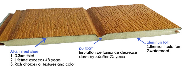 Composite Exterior Wall Siding With Insultion Sandwich