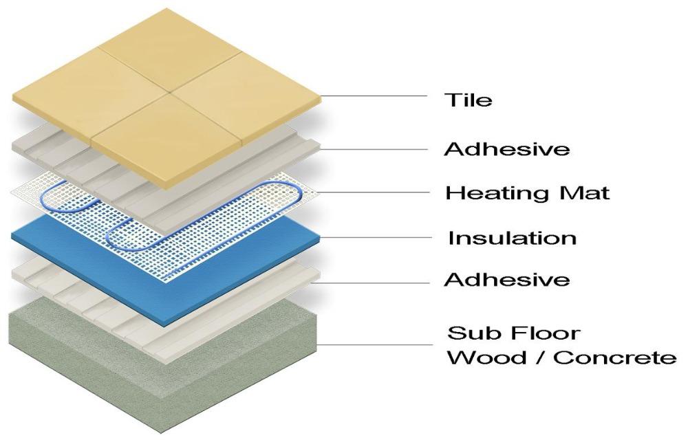 Nuheat Mat Installation Electric Radiant Heat Under Ceramic Tile