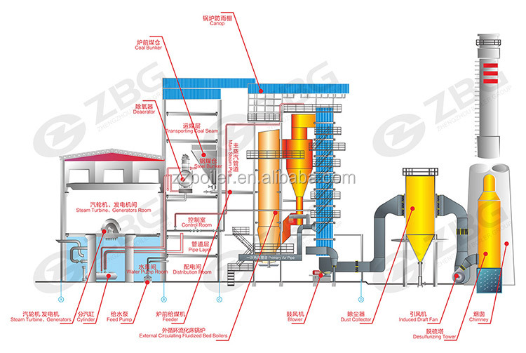 5 Mw Kohle Befeuerten Kraftwerk Kessel,Kohle Thermische Kraftwerk ...