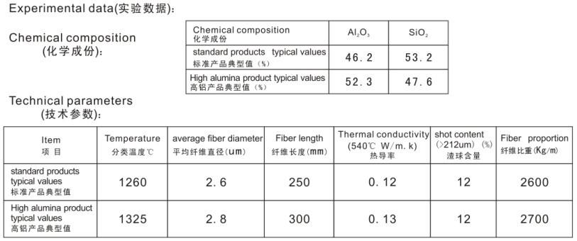 Boiler Insulation Materials Ceramic Fiber Blanket Price China ...