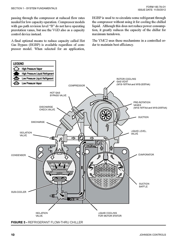 Yst York Chiller Wiring Diagram