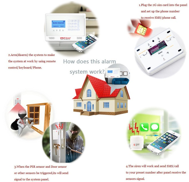 China Supplier High Quality Kit Gsm Alarm System Gsm Honeywell ...
