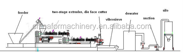Extruding water ring die face cutting granulating line water ring cutting pelletizing line