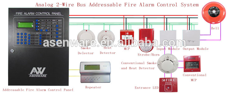 HTB1Iw.TKpXXXXa3XpXXq6xXFXXXU fire alarm sensor addressable simplex operating bulk sell smoke simplex horn strobe wiring diagram at creativeand.co
