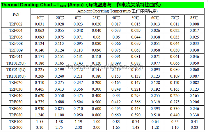 Ptc thermistor chart 28 images verifying the for 10k ohm thermistor table