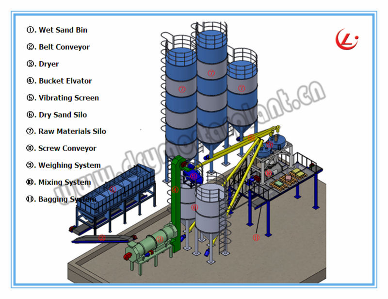 Dry Mortar Production Line,Tiles Adhesive Making Machine,Dell Tile ...