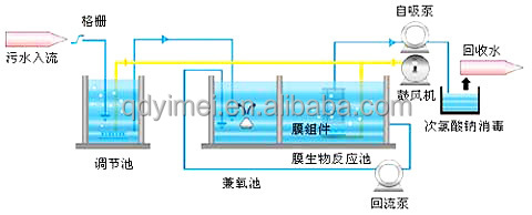 high quality containerized MBR for wastewater treatment plant