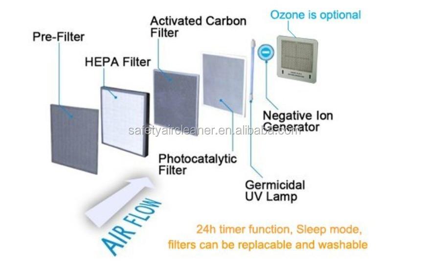 Car Ozone Generator Buy Car Ozone Generator Ozone