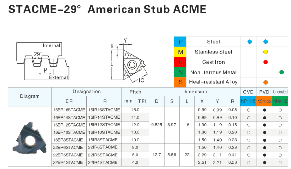 Stacme 29 Degree American Stub Acme Thread Inserts Carbide