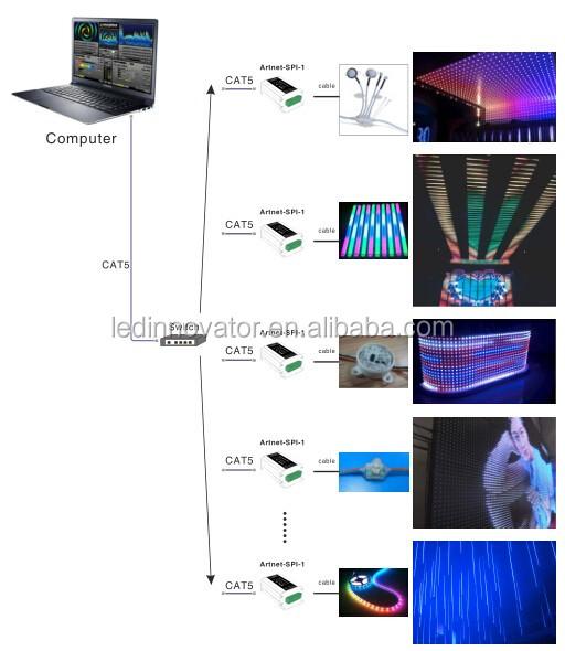 Artnet To Spi Ws2811 Led Controller Buy Rgb Led