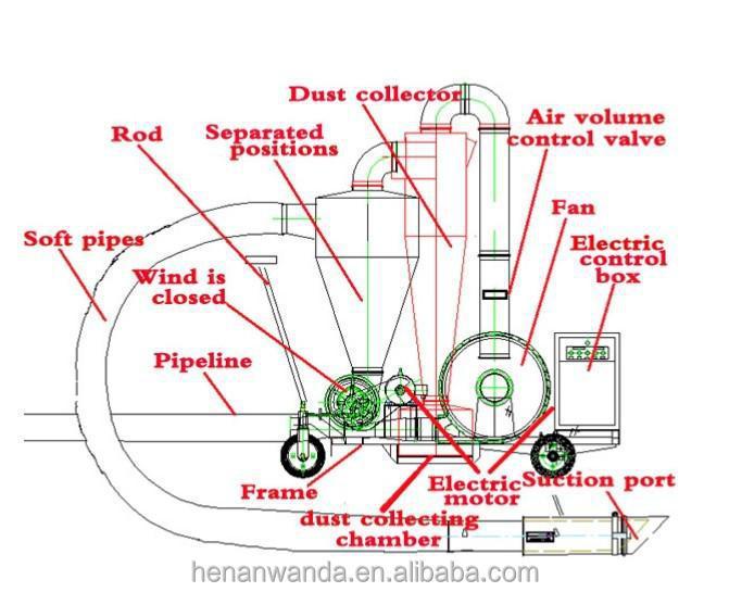 Grain Blower System : Mobile grain unloading pneumatic conveyor buy