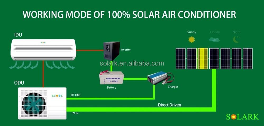 2hp Air Conditioner 18000btu 100% Solar Air Conditioner Wall Mounted Hybrid  Solar Air Conditioner - Buy 2hp Air Conditioner,Solar Air Conditioner,100%