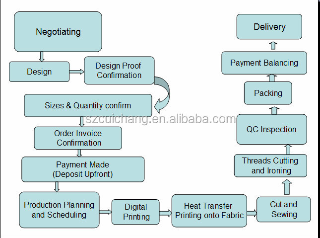 t shirt process flow chart wiring diagram Simple Flow Chart glow in the dark t shirt\\u0026sublimation t shirt wholesale\\u0026plain sublimation polyester t