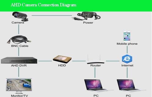 960p Qualitative Video Without Latencies Fine Cctv Camera Types - Buy High  Quality Cctv Camera Types,Fine Cctv Camera,Cctv Video Camera Product on
