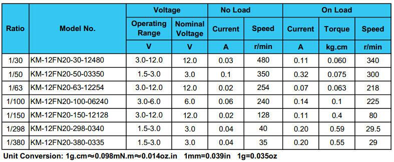 Bldc gear motor plastic gear motor variable gear for 12v bldc motor specifications