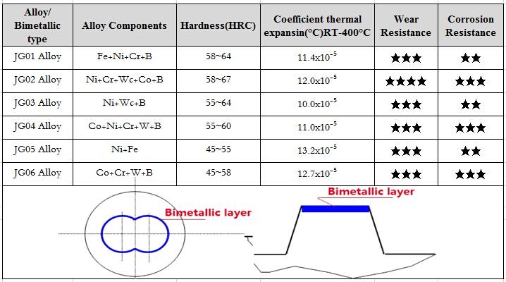 parallel cylinder/parallel screw cylinder/parallel twin screw barrel for plastic extruder machine