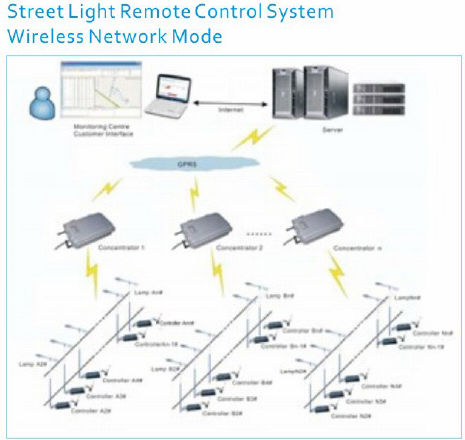 Best Quality Wireless Street Light Control Led Outdoor Light ...