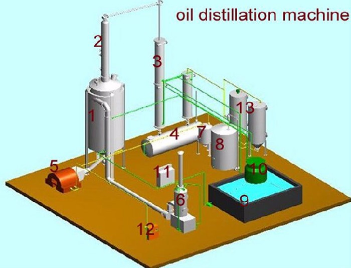 More Popular Used Engine Oil Refining Machine To Diesel In