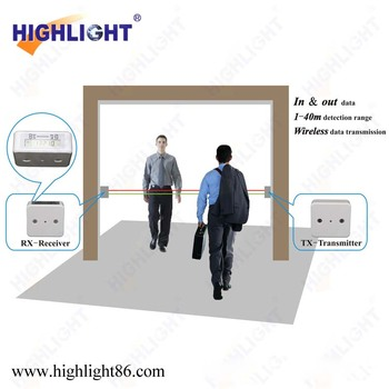 Highlight Hpc005 Garment Shop Wireless Infrared People