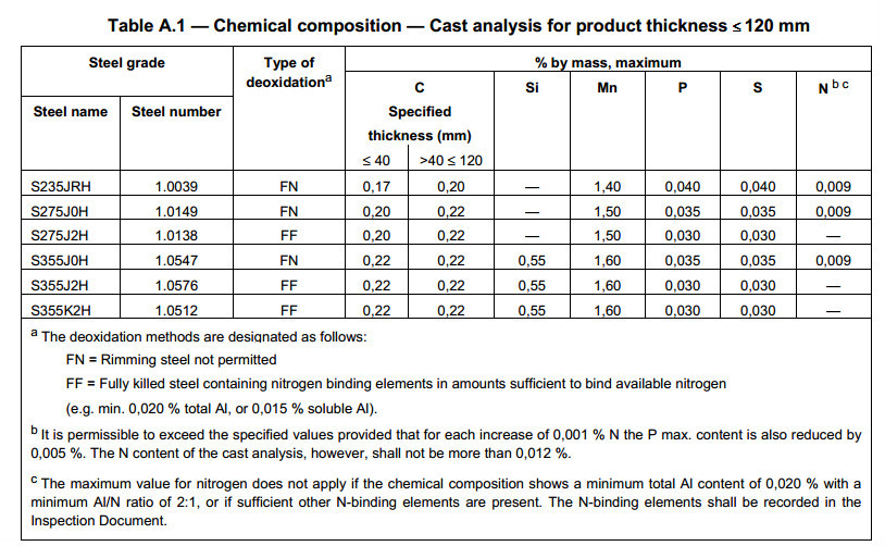 Chemical Properties Of Galvanized Stell