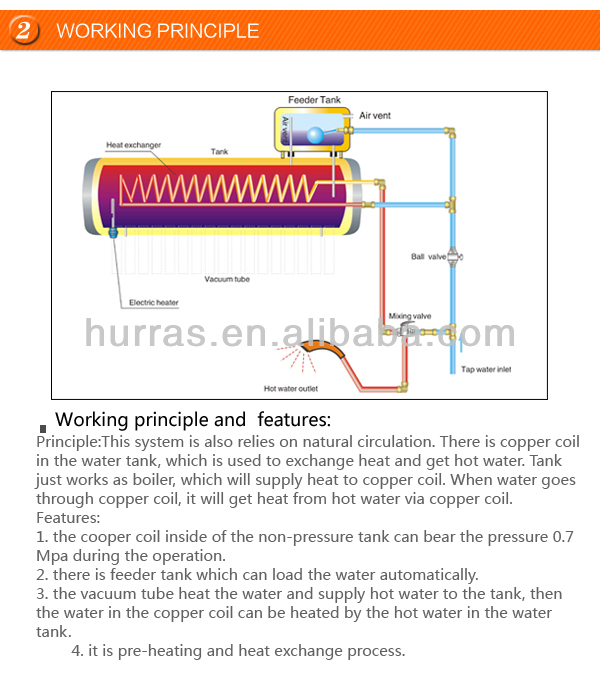Pre-heated Solar Water Heater Working Principle Of Solar Water ...
