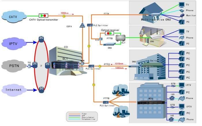 X2CS 10G EPON GPON uplink board india price fiber optical Communication equipment