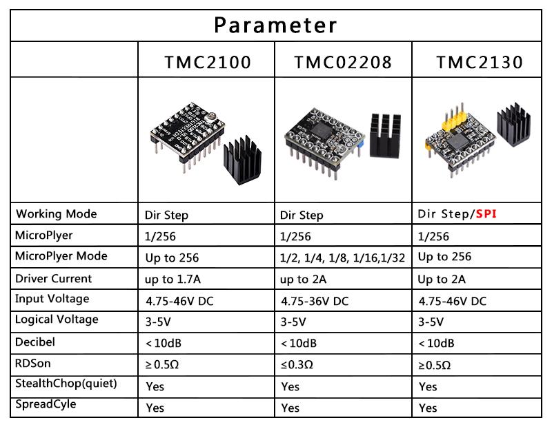 Tmc2208 Installation