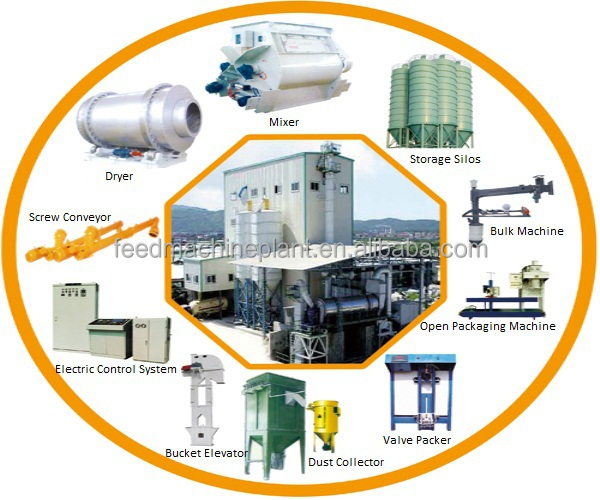 Tile Adhesive Mortar Production Plant For Mixing Cement And Sand ...