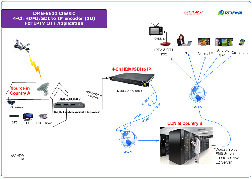 Hd Iptv Streaming Server With Supports H 265 H 264 Rtmp Rtsp Works With  Wowza,Xtream Codes,Youtube - Buy Dvb-c Iptv Streaming Server,Iptv Streaming