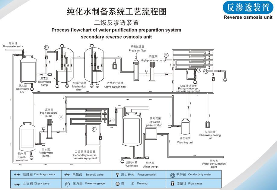 Automatic_ro_water_treatment_plant_ro_machine_6000_gpd on Factory Layout Design Floor Plan